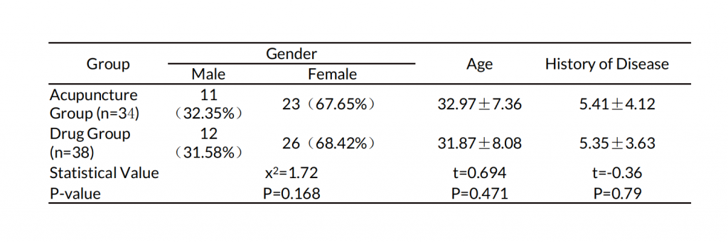 Table 1. Baseline data comparison between the two groups. 
