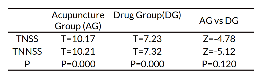 Table 2: ITT analysis of TNSS and TNNSS between the acupuncture group and the drug group at Week-4 during the treatment (before and after treatment).