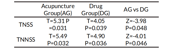 Table 3. ITT analysis of TNSS and TNNSS between the acupuncture group and the drug group on the follow-up visit .