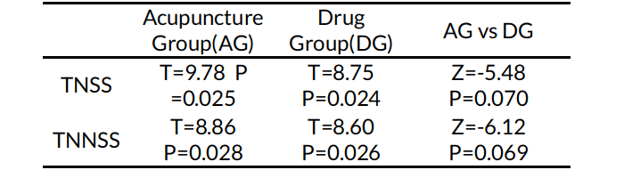 Table 4. PPs analysis of TNSS and TNNSS between the acupuncture group and the drug group at Week 4 during the treatment (before and after treatment).