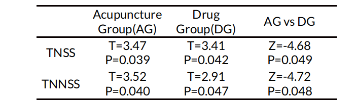 Table 5. PPs analysis of TNSS and TNNSS between the acupuncture group and the drug group during the follow-up visit.
